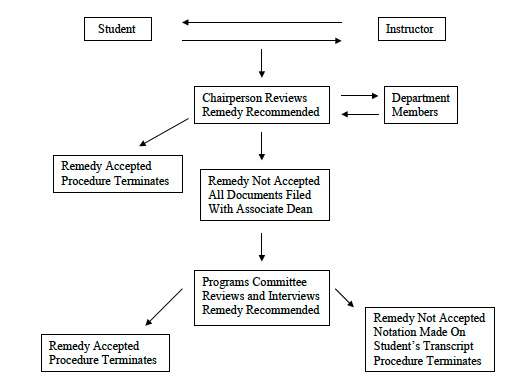 academic mediation chart image