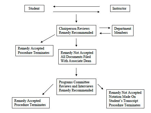 academic mediation chart image